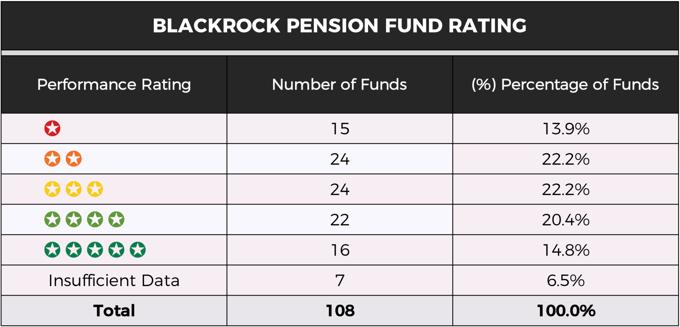 BlackRock pension fund rating