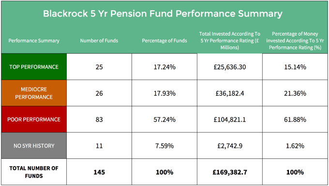 BlackRock pension funds