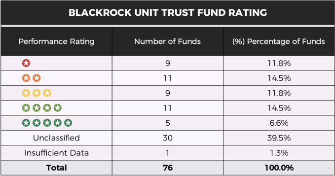 BlackRock unit trust fund rating