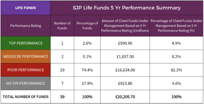SJP Life Fund Performance Summary May 2017.png