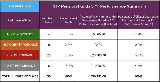SJP Pension fund performance summary May 2017.png