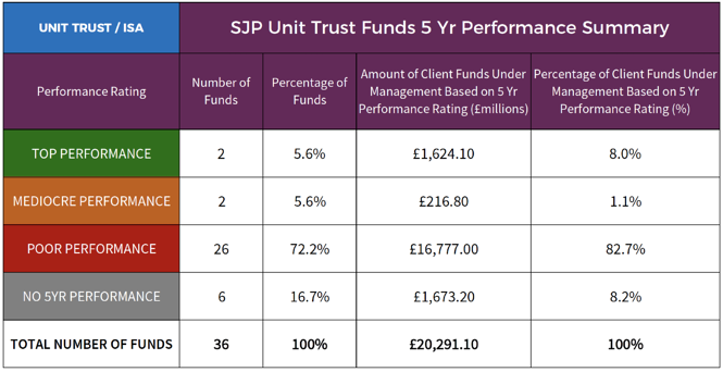 SJP Unit Trust ISA Fund Performance May 2017.png
