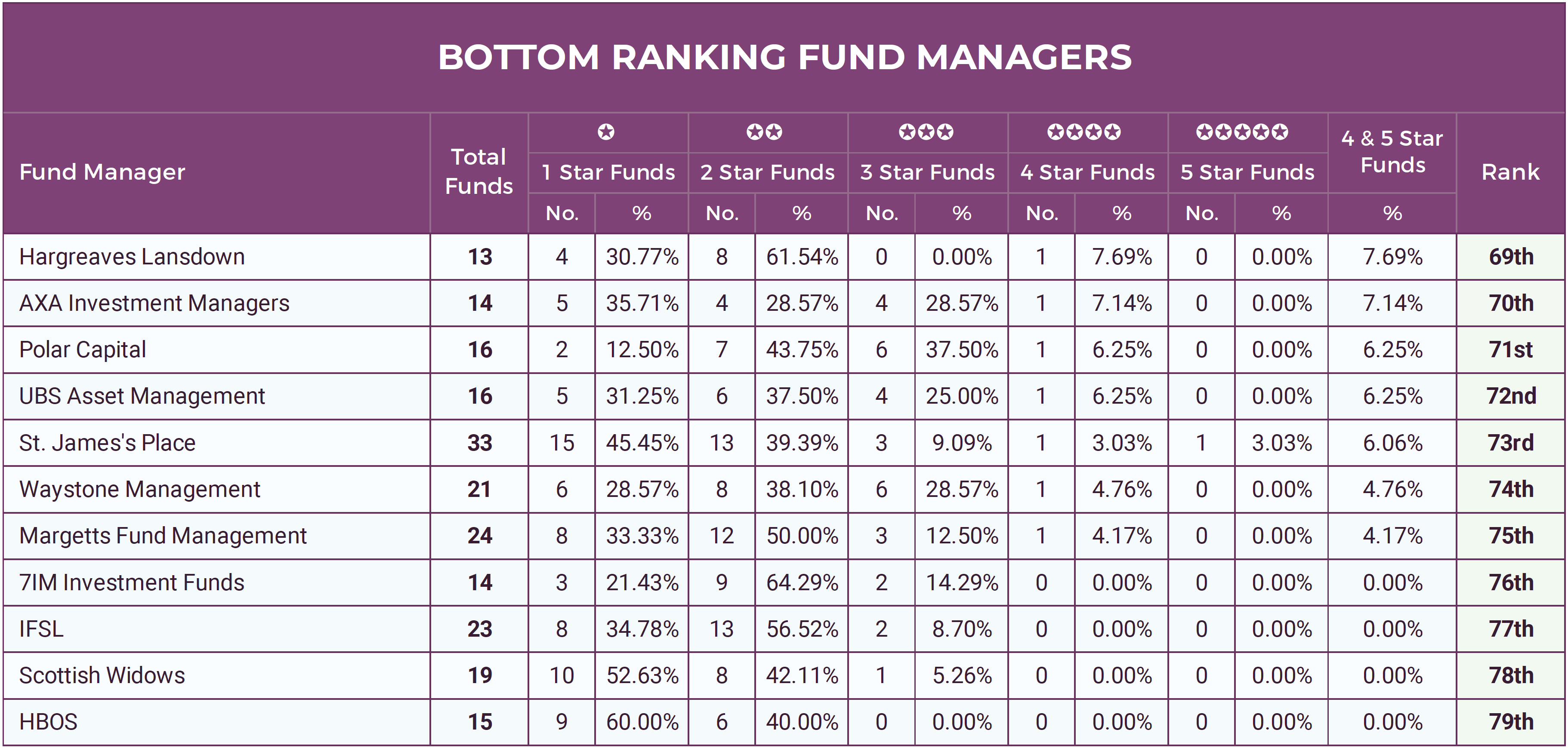 Bottom Ranking Fund Managers