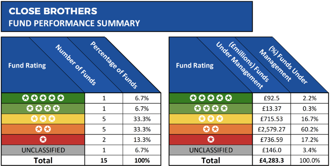 Close Brother fund performance summary