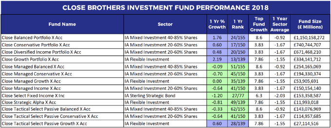 Close Brothers fund performance