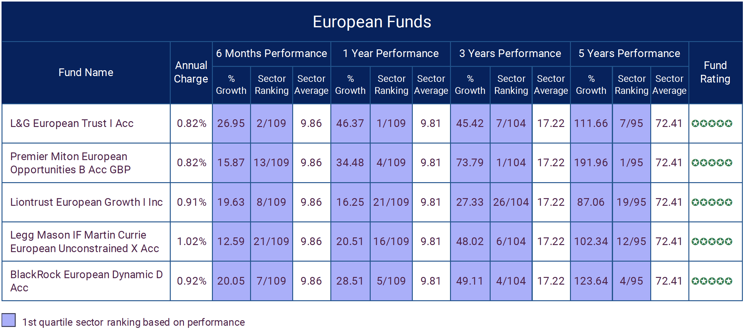 EUROPEAN FUNDS MARCH 2021