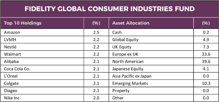 Fidelity Global Consumer Industries Fund