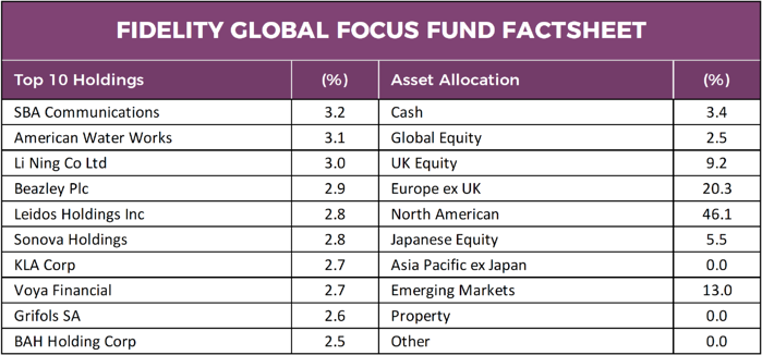 Fidelity Global Focus Fund