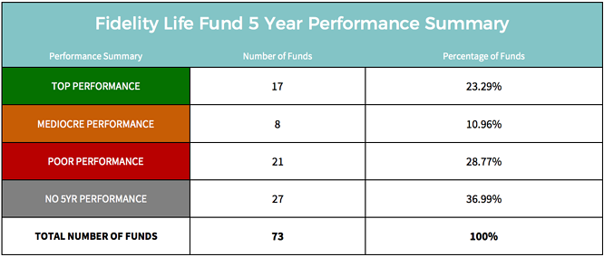 Fidelity Life Funds.png