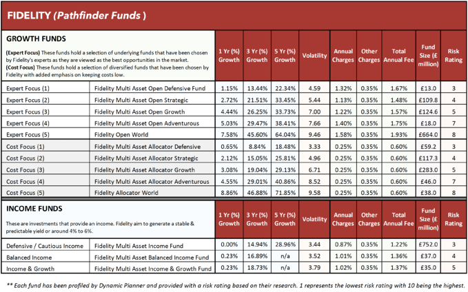 Fidelity Pathfinder funds