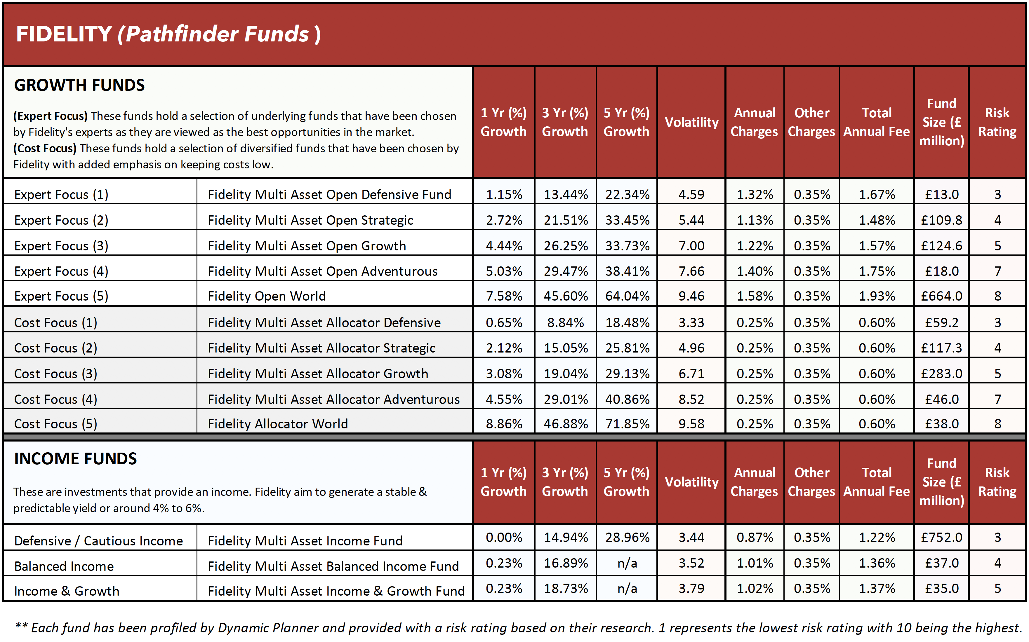 Fidelity Pathfinder funds