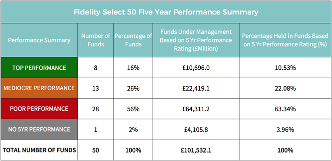 Fidelity Select 50 Fund Performance Summary.png