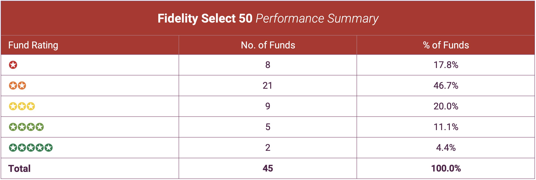 Fidelity select 50 summary