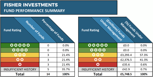 Fisher fund performance summary