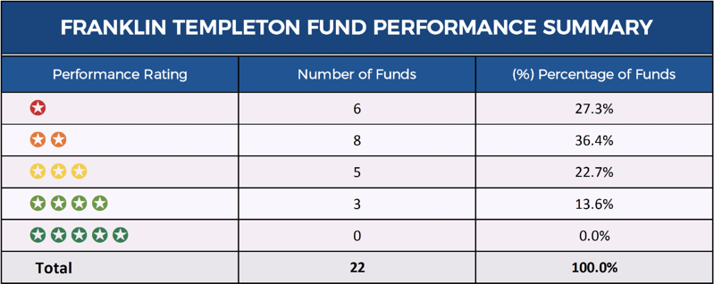 Franklin Templeton Fund Performance Summary