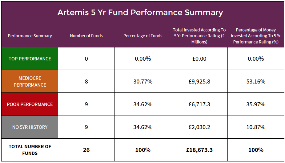 Artemis 5 year fund performance summary.png