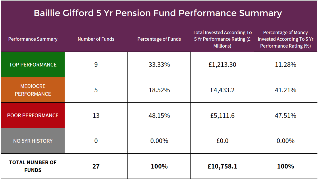 Baillie Gifford Pension Fund Performance Summary .png