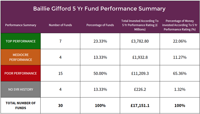 Baillie Gifford Unit Trust Fund Performance Summary .png