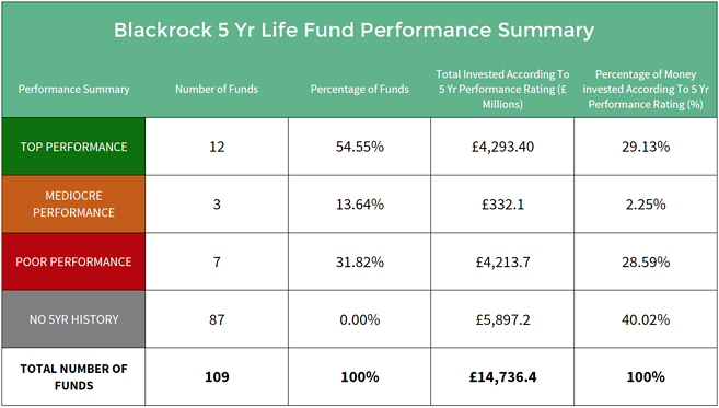 BlackRock Life fund performance summary