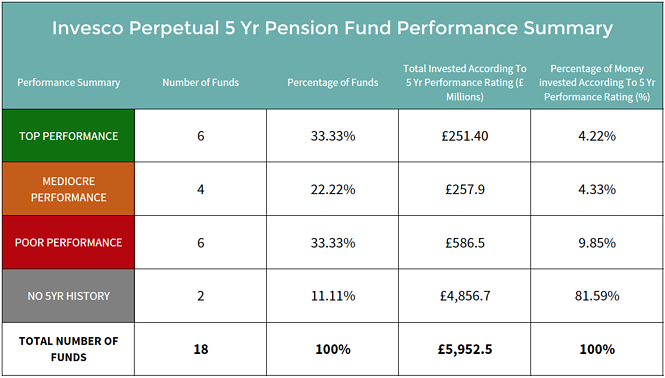 Invesco Perpetual pension fund performance summary.png