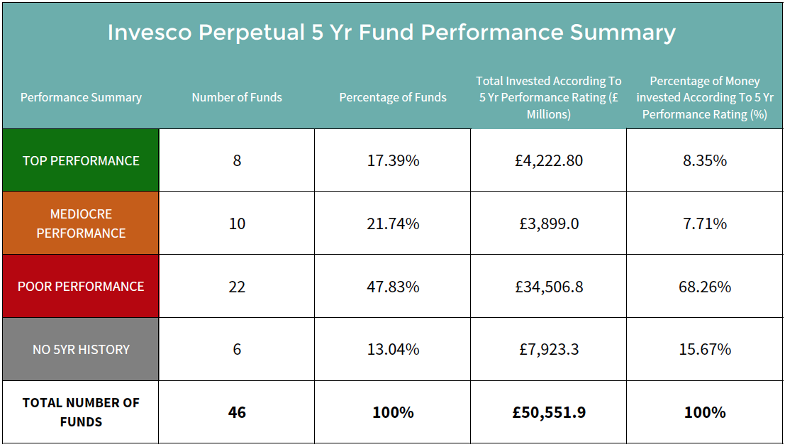 Invesco Perpetual unit trust fund performance summary.png