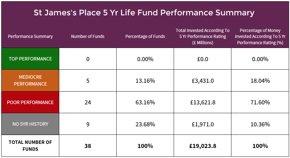 St James's Place life funds performance summary.png