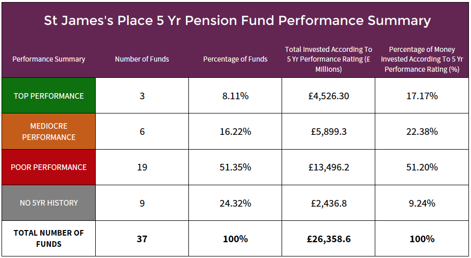 St James's Place pension funds performance summary.png