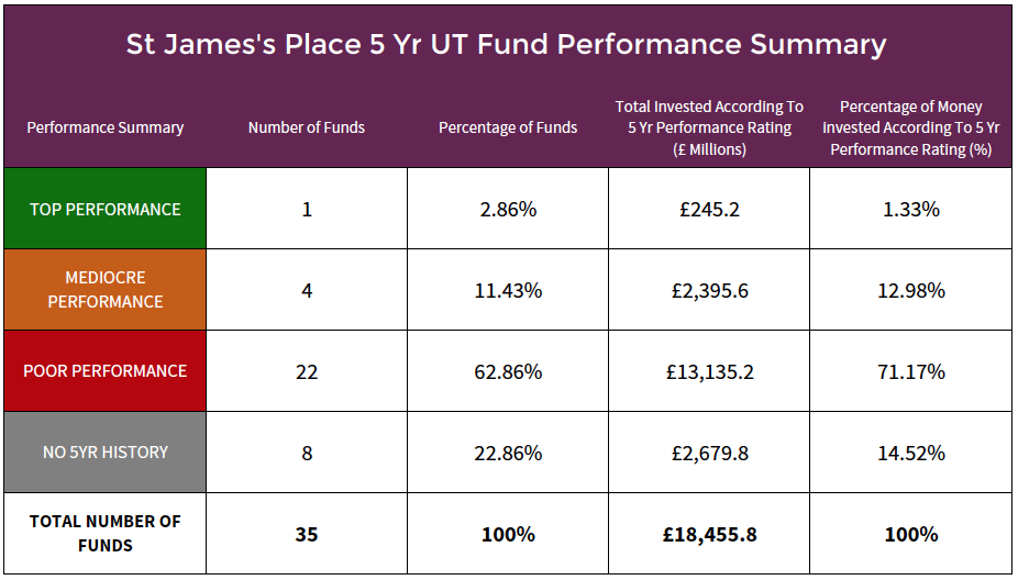St James's Place unit trust fund performance summary.png