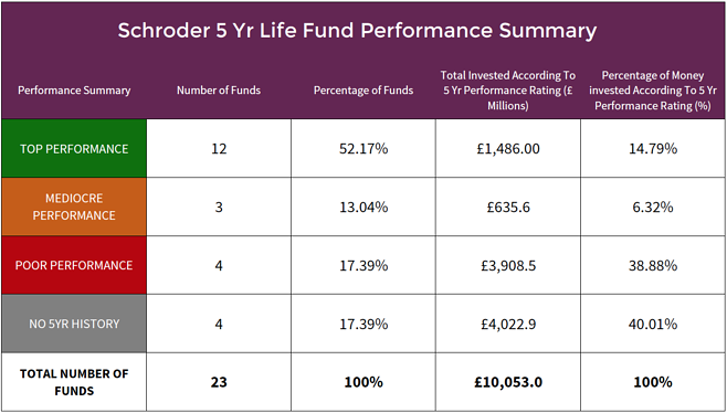 Schroders life fund performance summary.png