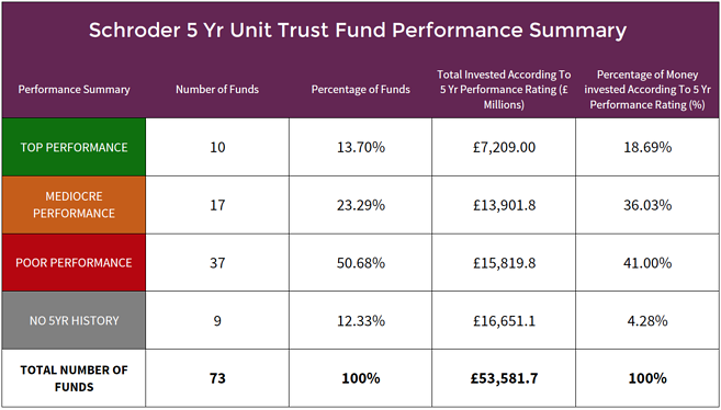 Schroders unit trust fund performance summary.png