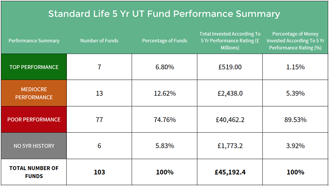 Standard Life unit fund performance summary.png
