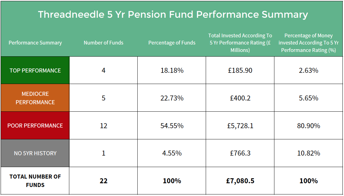 Threadneedle pension fund performance summary.png