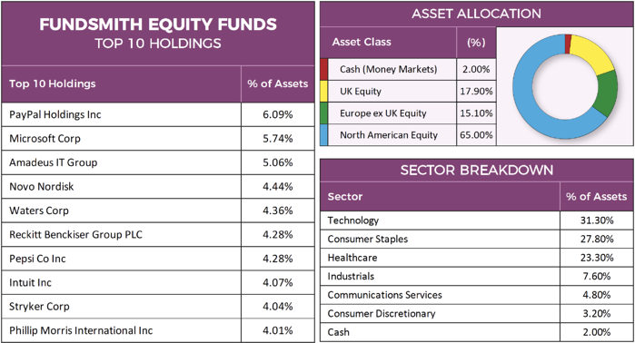 Fundsmith Equity Factsheet