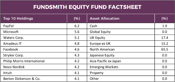 Fundsmith Equity Fund-1