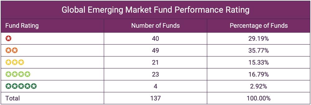Global Emerging Market