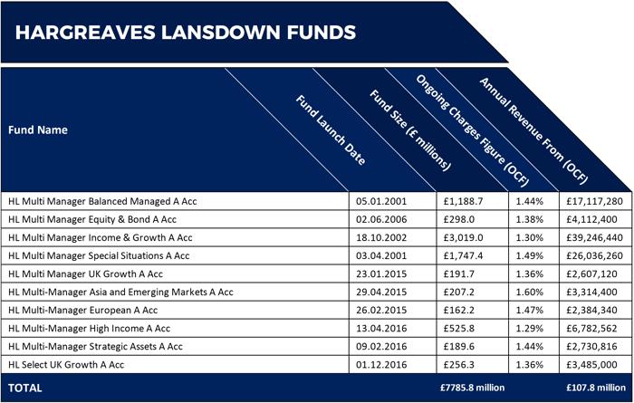 HL Fund Income