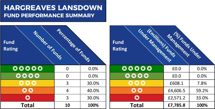 HL Fund Performance Summary