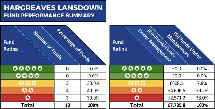 HL Fund Performance Summary