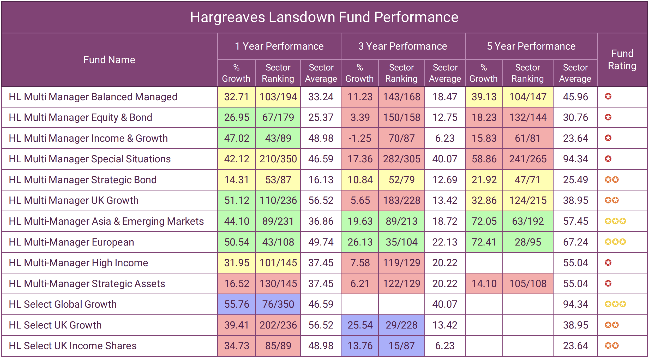 HL Fund Performance