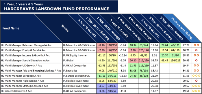 HL Longer Term Performance