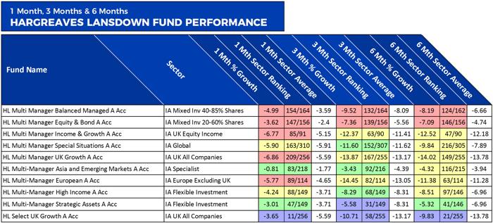HL Recent Fund Performance