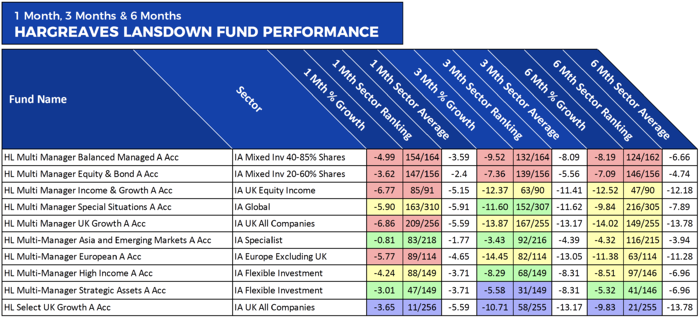 HL Recent Fund Performance