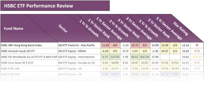 HSBC ETF Performance