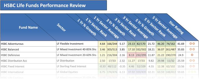 HSBC Life fund performance