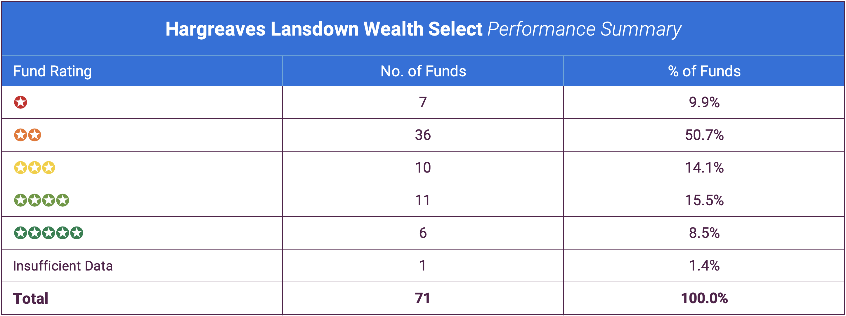 Hargreaves Lansdown Wealth Select Summary