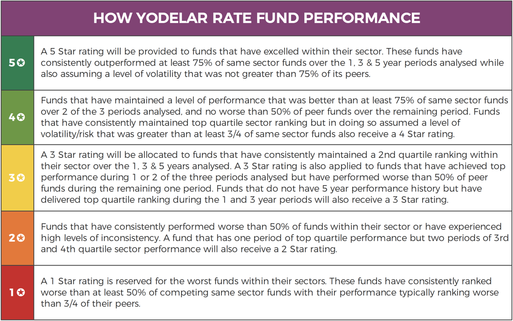 How Yodelar Rate Fund Performance