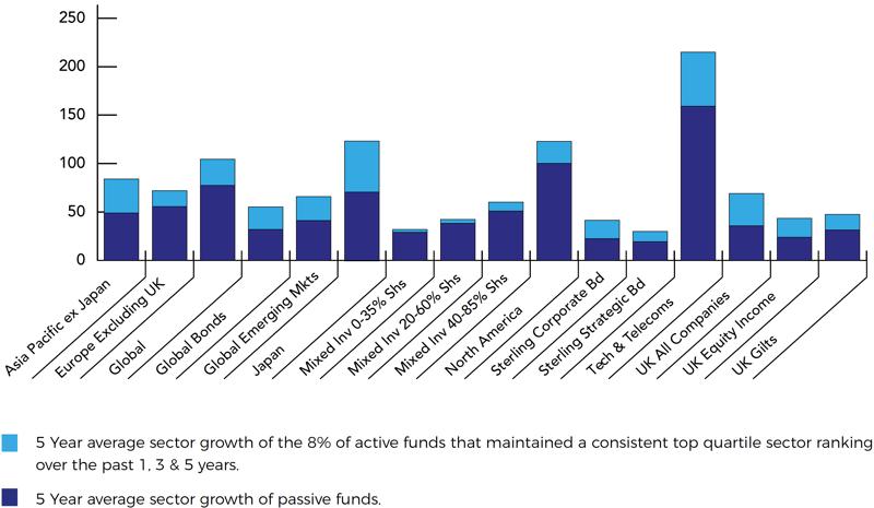 IA Passive fund comparison