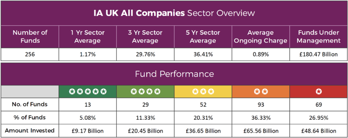 IA UK All Companies