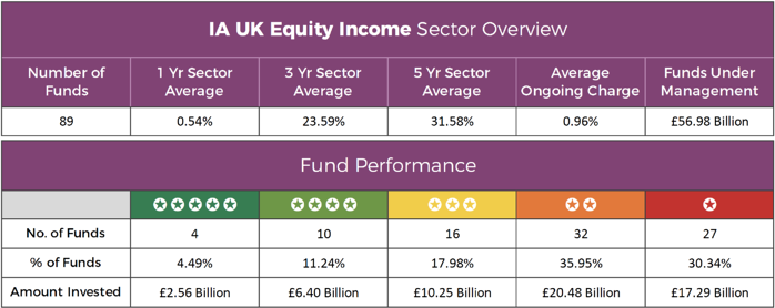 IA UK Equity Income