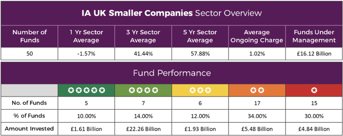 IA UK Smaller Companies